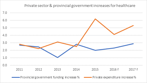 private and provincial health care expenditures in Ontario