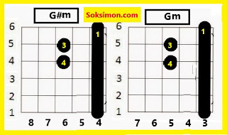 Kunci Gitar Gantung g#m dan gm untuk pemula belajar kunci gitar