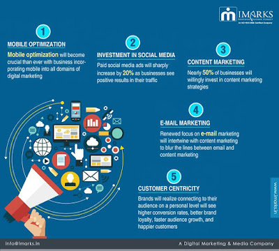 Digital Marketing Companies in India