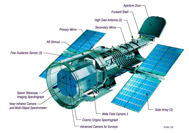 Club de Ciencias quotECOFADERquot El telescopio espacial Hubble