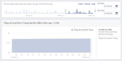 Sử dụng thành thạo Facebook Insight chỉ qua khóa Học Facebook Marketing tại Hải Phòng