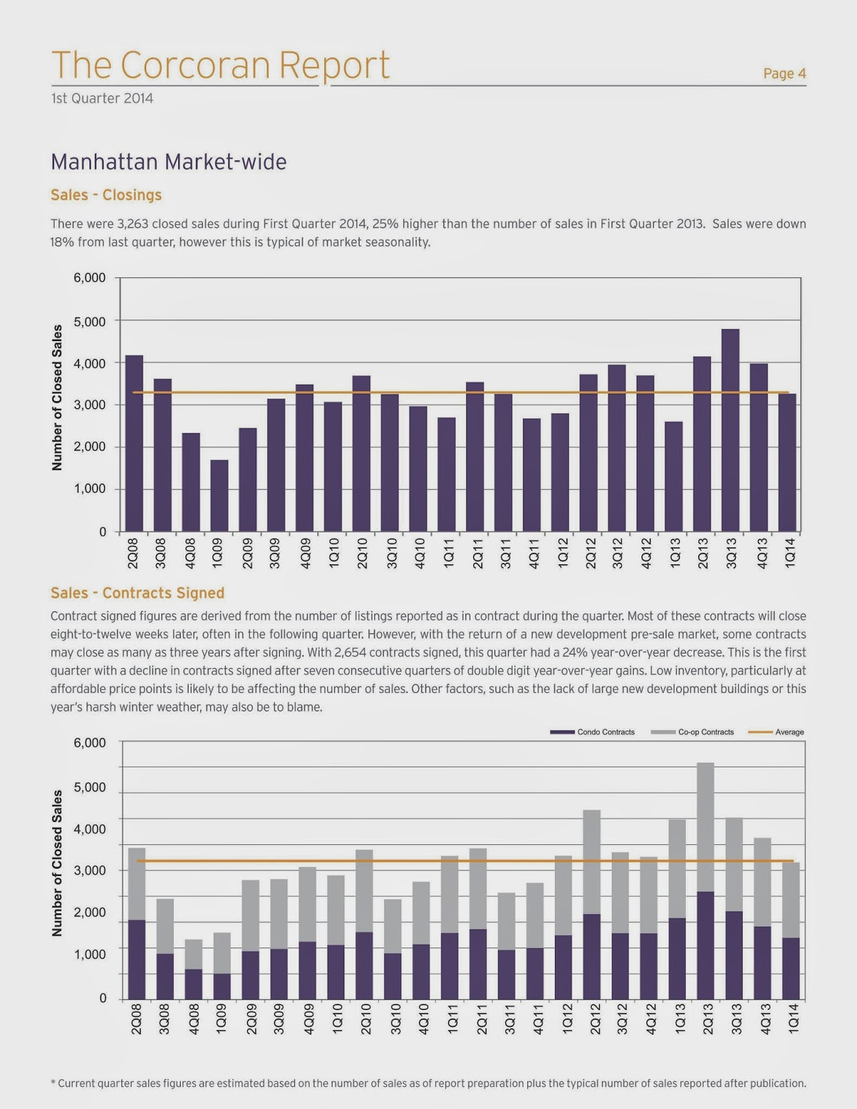 Manhattan Market Report | First Quarter 2014