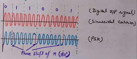 Phase Shift Keying (PSK) Waveform, PSK modulation, PSK waveform