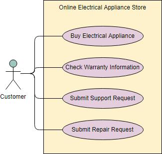 Gambar-Use-Case-Diagram-Sederhana