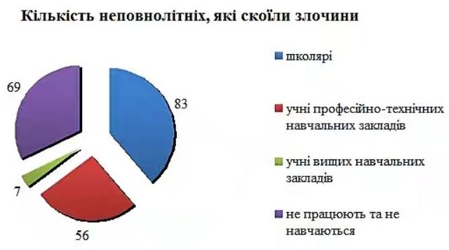 На Николаевщине уровень подростковой преступности вырос почти на 10%: Очаков не исключение