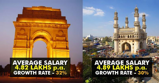 10 Best Cities For Job In India Where You Can Get Annual Package Of Upto Rs. 6 Lakhs