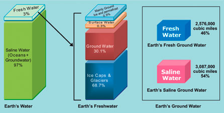 Sustainable Groundwater
