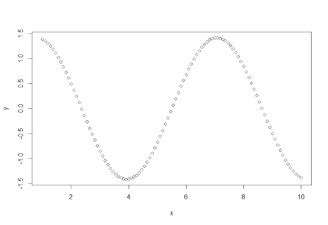 Tutorial: Using plot() function