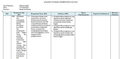 gambar analisis skl bahasa inggris kelas 8 revisi 2017