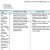 Analisis Standar Kompetensi Lulusan Bahasa Inggris Kelas VIII K13 Revisi 2017