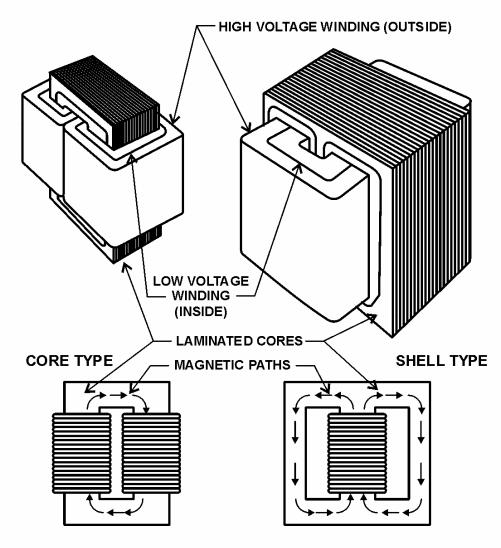 https://2.bp.blogspot.com/-SpDNAFJvcQU/WdtX5jKBUjI/AAAAAAAACbg/y7Xl-xcRS38KbLY7gPGmk2vIx-OoQla9wCLcBGAs/s1600/transformer-magnetic-circuits.PNG