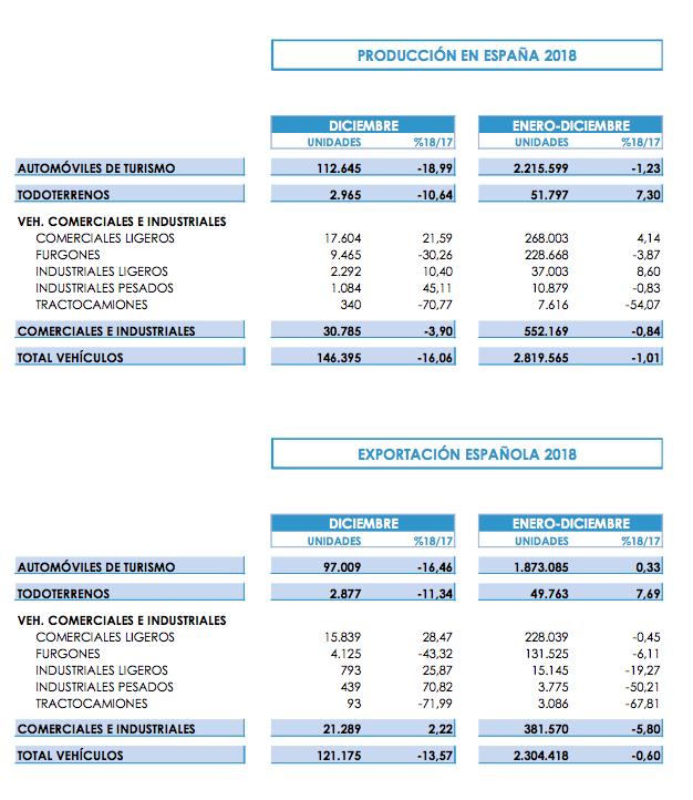 Producción y exportación de vehículos en España