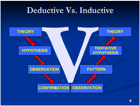 Thesis: Deductive and Inductive Methods to Research