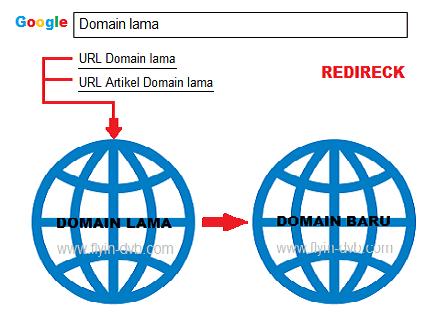 Cara Redirect Domain Lama ke Domain Baru