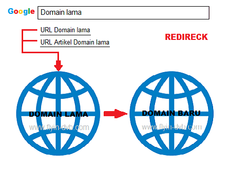 Cara Redirect Domain Lama ke Domain Baru Khusus Platform Blogger