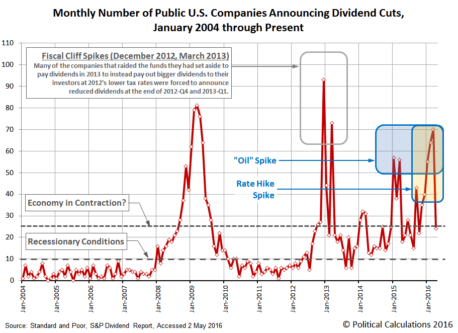 Monthly Number of Public U.S. Companies Announcing Dividend Cuts, January 2004 through April 2016