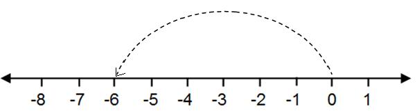 Penjumlahan bilangan bulat materi matematika kelas 4 sd semester penjumlahan bilangan bulat materi matematika kelas 4 sd semester 2 setelah kita memahamani dan mengenal diagram panah ccuart Choice Image