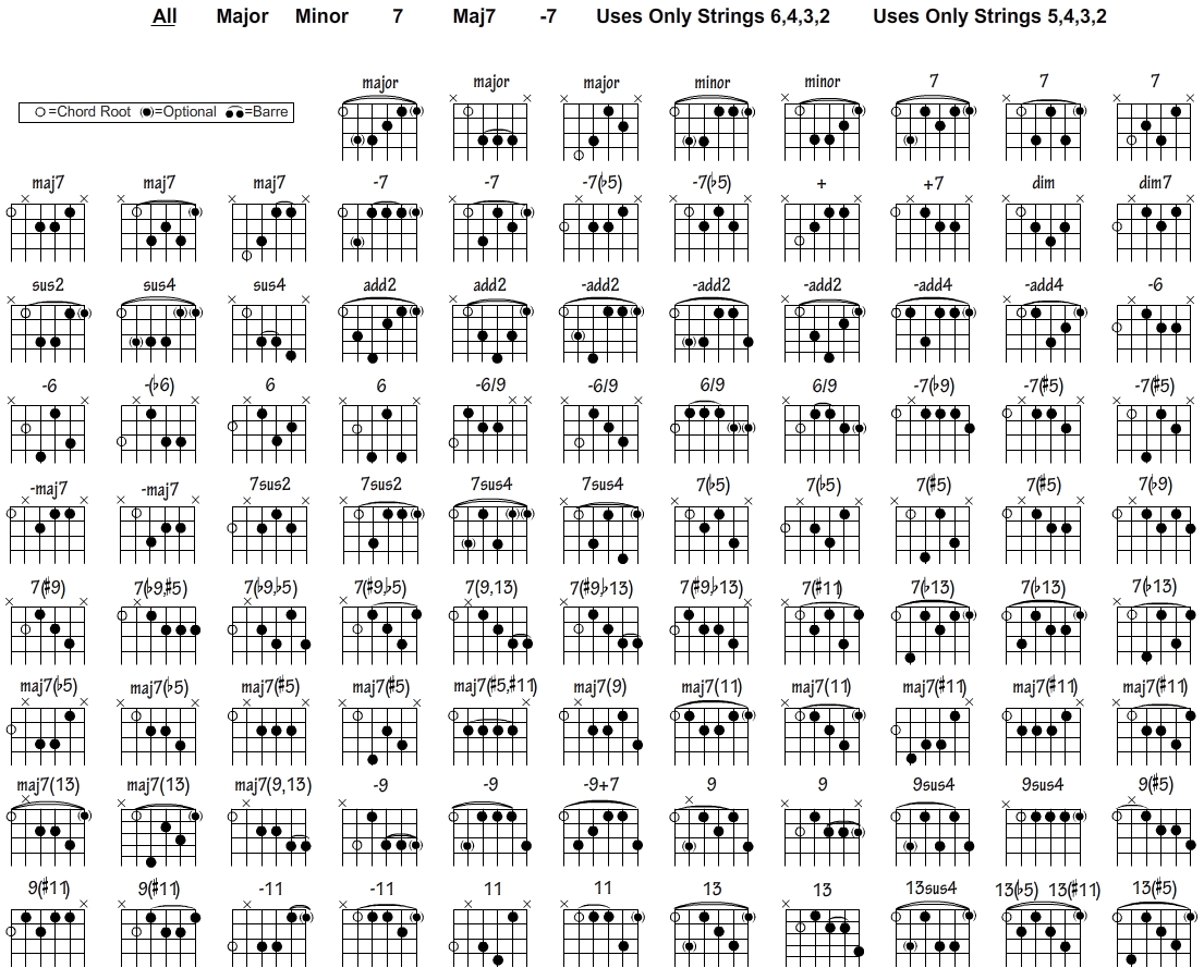 Gary Hourselt Gary Hourselt Tips For Learning Your Guitar Chords