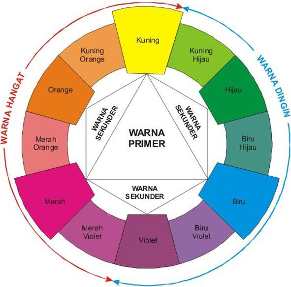 Arti Warna dan Pengelompokan Warna MauNgampus