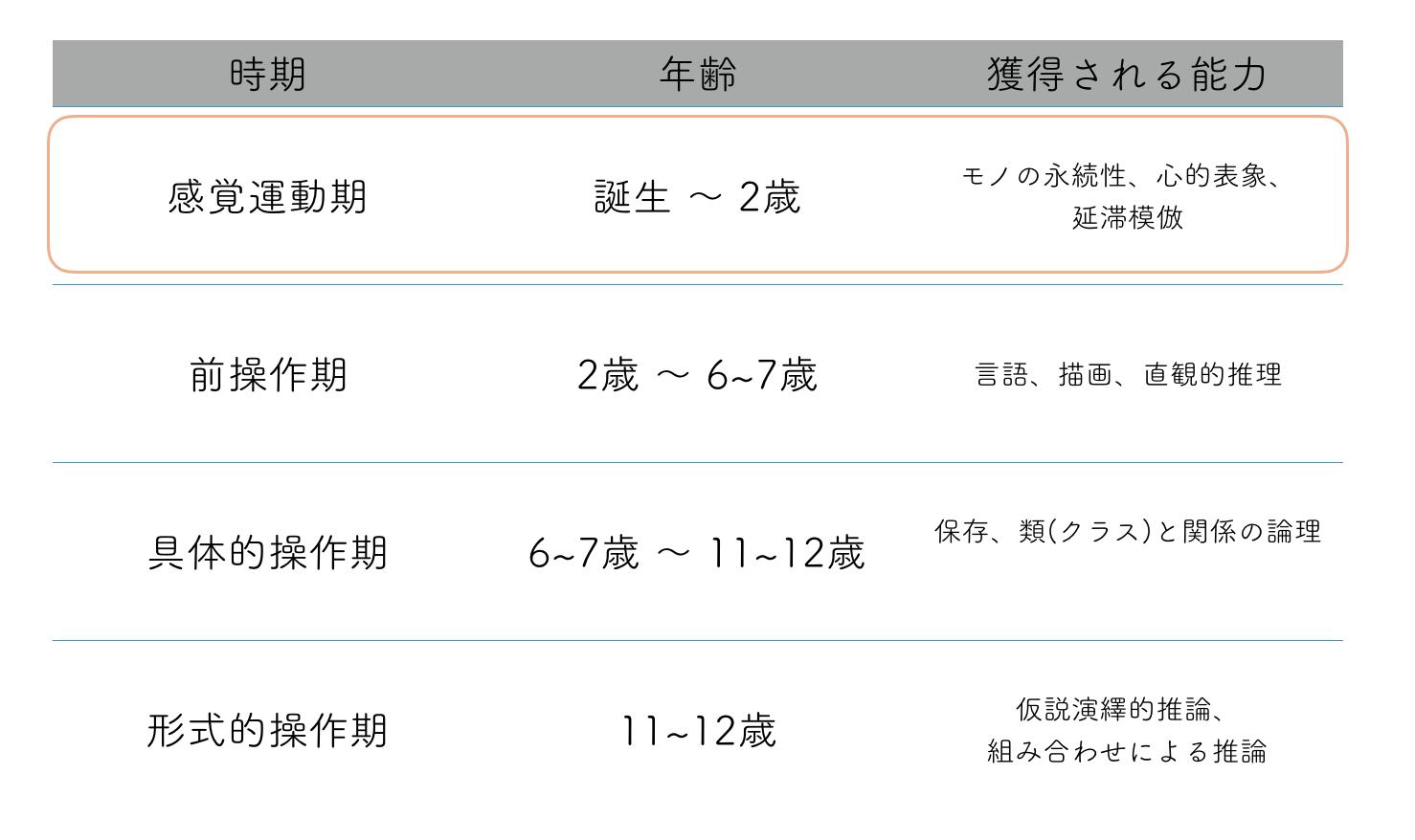 臼井隆志 Takashi Usui Blog ピアジェの 感覚運動期 と触感の遊び