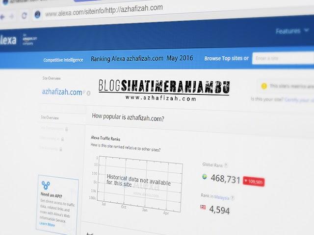 Ranking Alexa Azhafizah.com May 2016