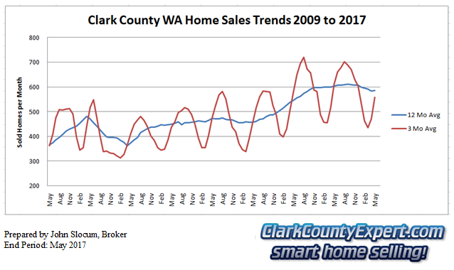 Clark County Home Sales May 2017- Units Sold