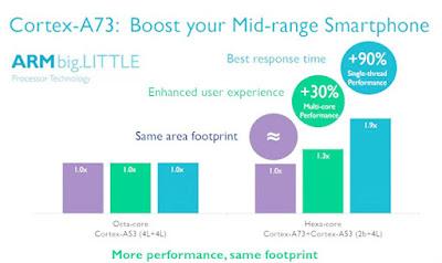 Cortex-A73 improve flagship battery life, performance