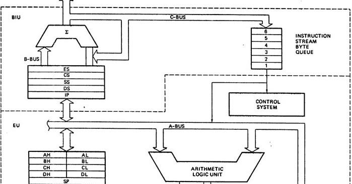 Internal Block Diagram Of The 8086
