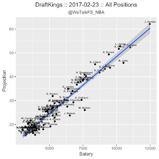 NBA DFS DraftKings 2/23 Projections