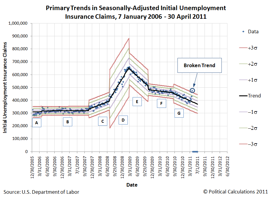 Primary Trends in Seasonally-Adjusted Initial Unemployment Insurance Claims, 7 January 2006 - 30 April 2011