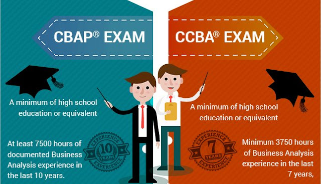 Difference between CBAP and CCBA