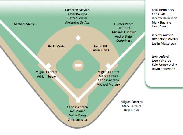 Baseball Depth Chart Template Excel