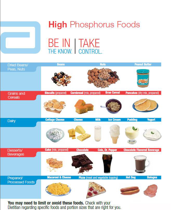 High Phosphorus Food Chart