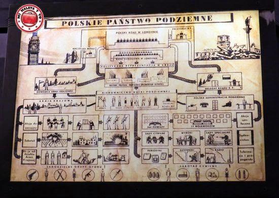 Organización del Gobierno Polaco Clandestino, Museo de la Insurrección de Varsovia