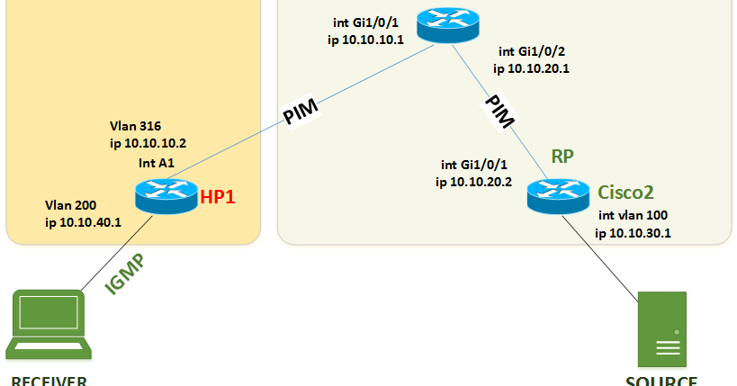 Network Mémos: Configure PIM-sparse mode between Cisco and