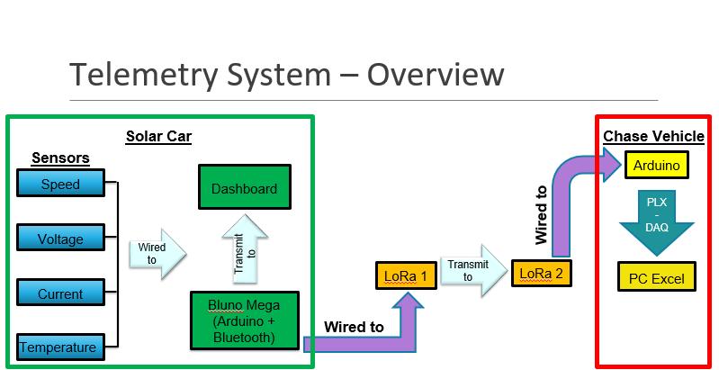 SunSPec 5 - Telemetry System : Week 13 - Integration test - PLX-DAQ