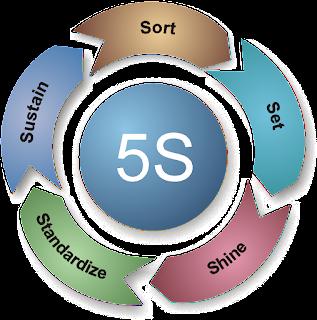 What is 5S - 5S là gì có ý nghĩa gì trong logistics