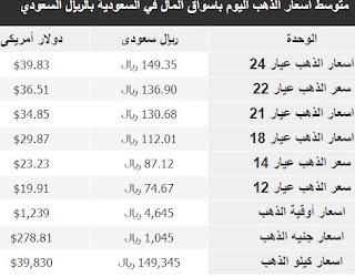 سعر بيع الذهب المستعمل اليوم في السعودية,كم سعر الذهب اليوم في السعودية بيع وشراء