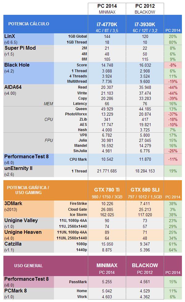 Rendimiento / Benchmarks: i7-4770K vs i7-3930K, GTX 780 Ti vs GTX 580 SLI