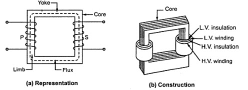 Construction of Single Phase Transrformer ~ your