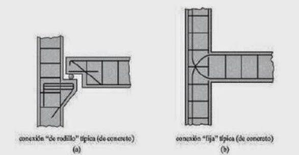 Tipos De Uniones Y Conexiones En Estructuras Metálicas Y De