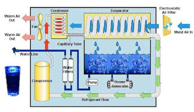 Drinking Water Treatment Equipments