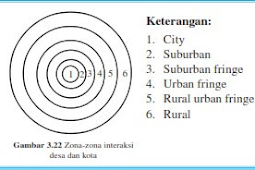 Pola Interaksi Desa dan Kota
