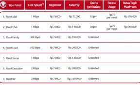 Biaya Pasang Speedy 2021