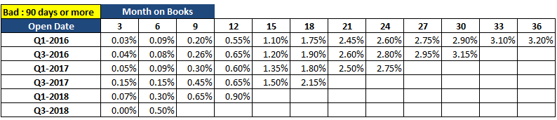 Credit Risk Vintage Analysis