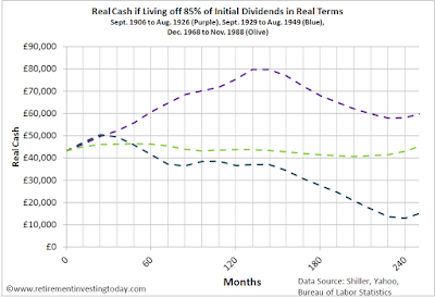 Real Cash if Living off 85% of Initial Dividends in Real Terms