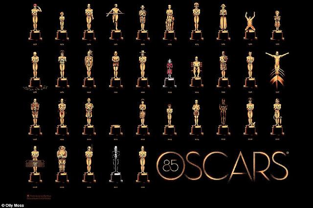 Fakta-fakta Academy Awards dan Piala Oscar