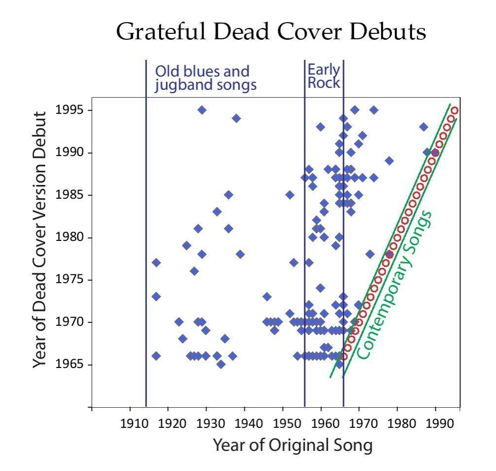 The grateful dead essays