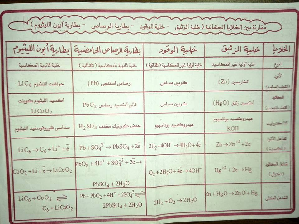 أهم المخططات والمقارنات فى منهج الكيمياء للثانوية العامة مستر إيهاب سعيد 16
