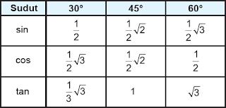 Nilai Perbandingan Trigonometri Sudut Istimewa